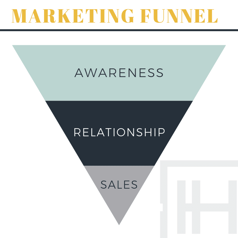 how to build a marketing funnel for your business
